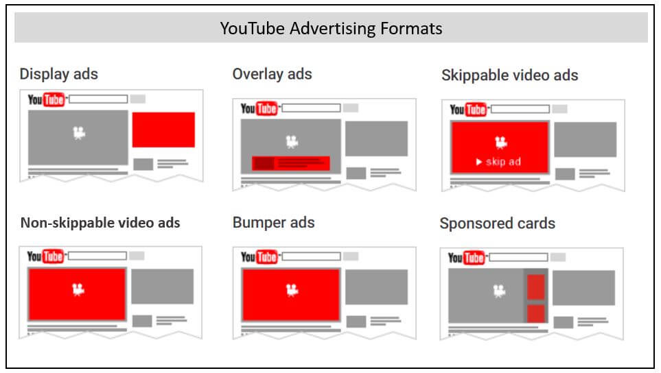 youtube advertising format - ad1 youtube ad agency