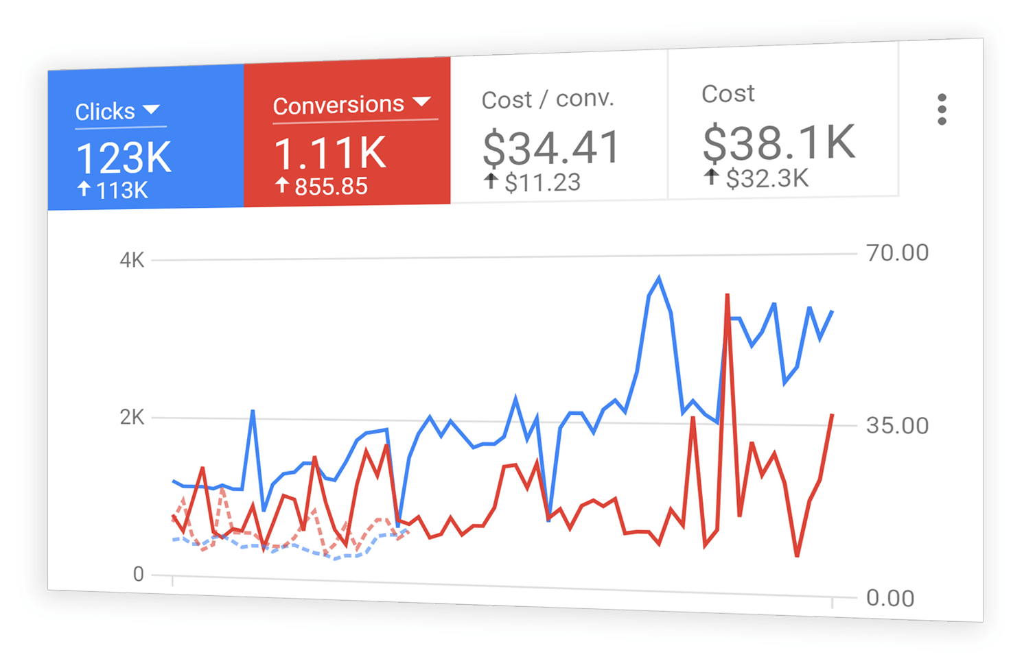 AD1.ONE - Google Ads management prices