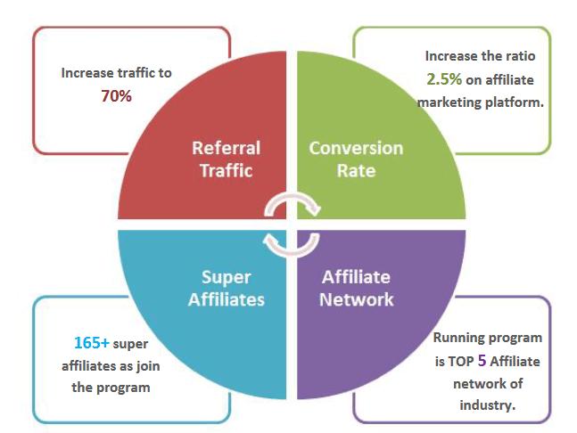 Affiliate Network Data Affiliate Marketing company