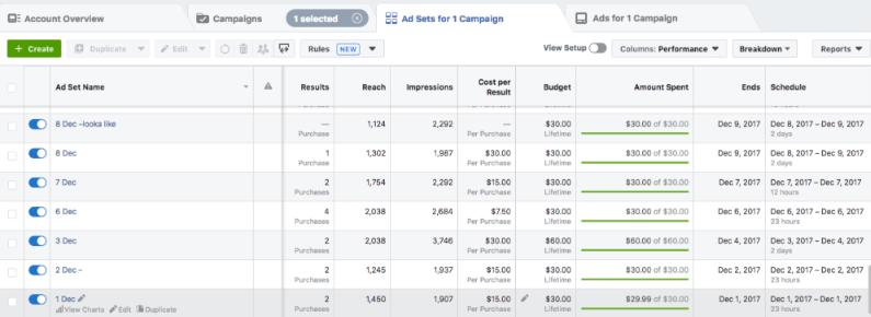 Ecommerce facebook ads management