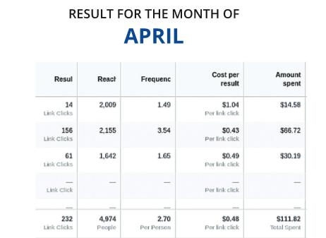 social media marketing Insurance Industry april